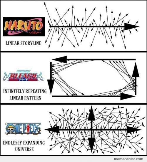 Naruto, Bleach, One Piece Story Diagram