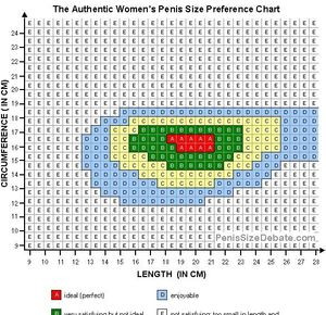 Penis size charts pictures above
