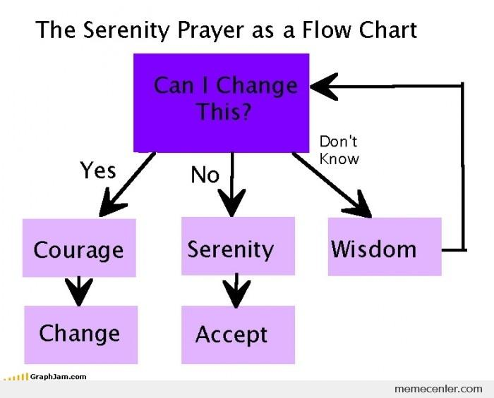 The Serenity Prayer as a Flow Chart