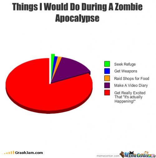Things i would do during a zombie apocalipse