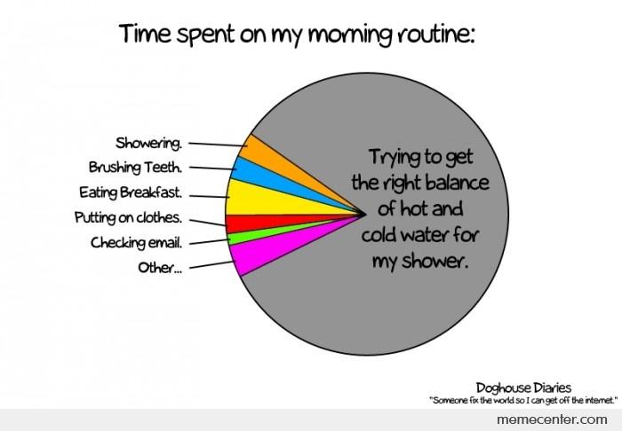 Time spent on my morning routine