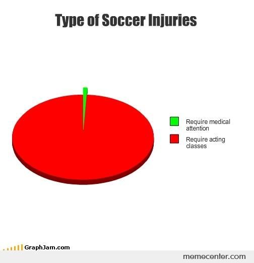 Type of Soccer Injuries
