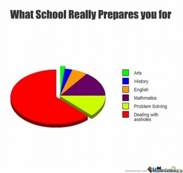What School Prepares You For