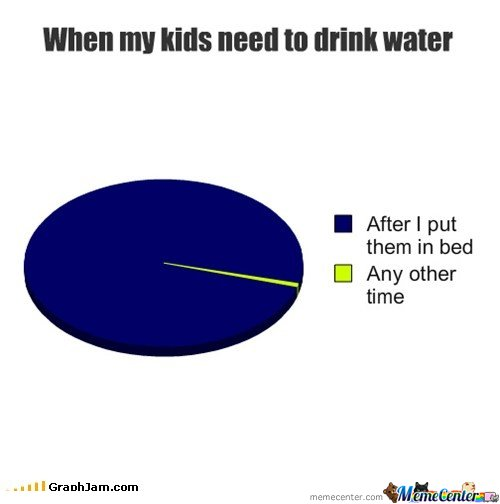 When My Kids Need To Drink Water