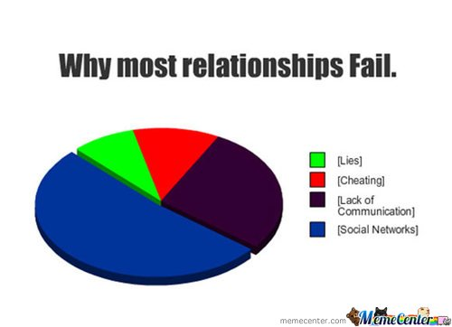 Why Most Relationships Fail by ben - Meme Center