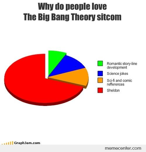Why do people love TBBT?
