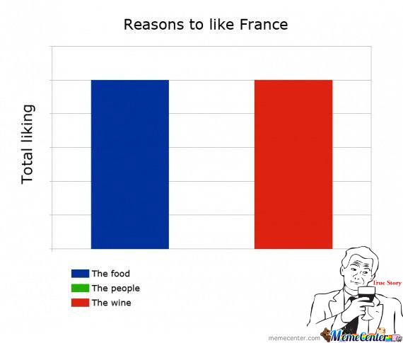 After My 5 Visits To France, I Can Say That This Is True