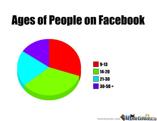 Ages On Facebook