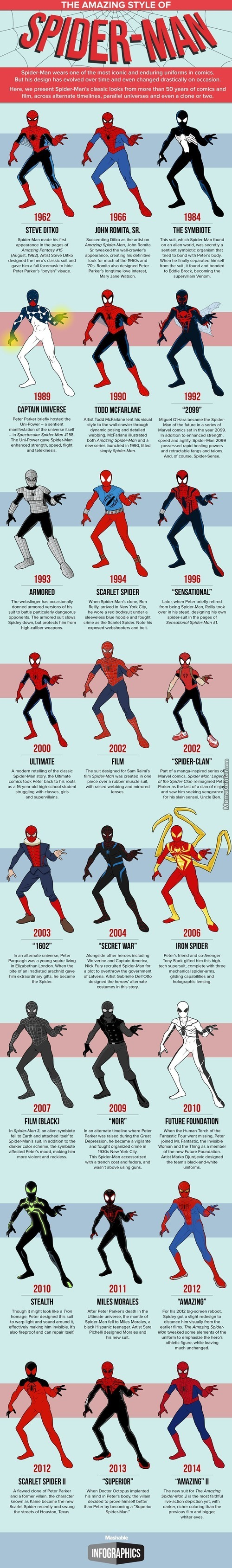 Almost Every Spider-Man Costume In One Infographic