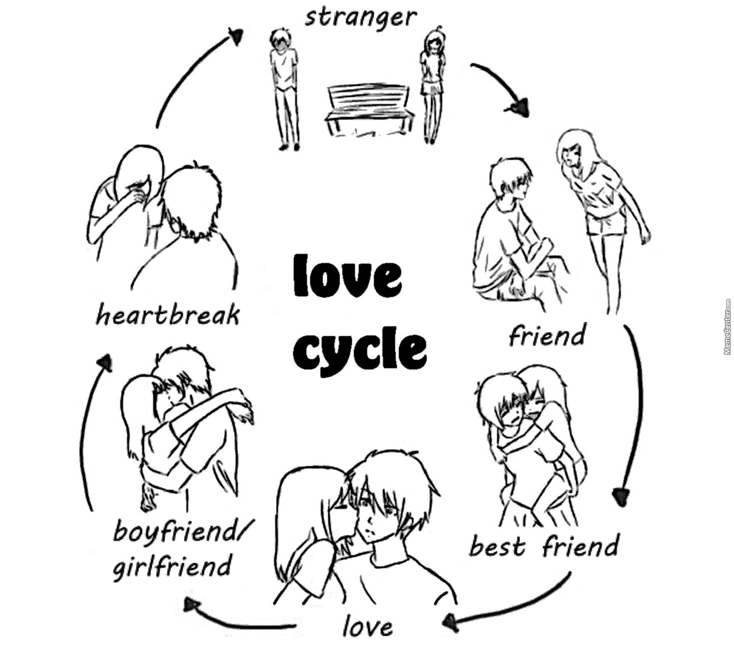 An Accurate Love Cycle Learn By Elegantking Meme Center
