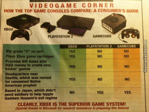 An Old Game Console Chart From An Old Magazine, There Was Always Some Bias Apperantly
