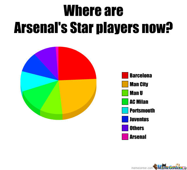 Arsenal's Star Players