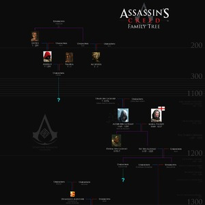 Assassin S Creed Family Tree By Recyclebin Meme Center