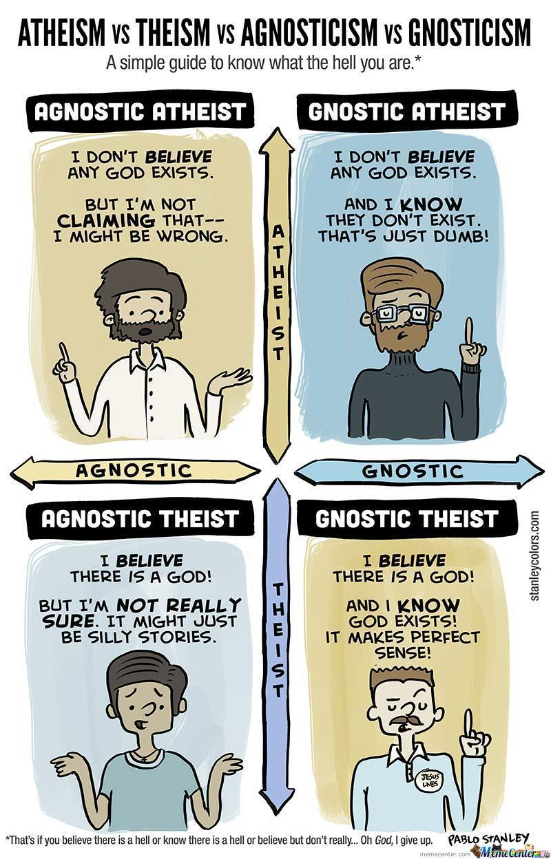Atheist Vs Agnostic Vs Theist Vs Gnostic