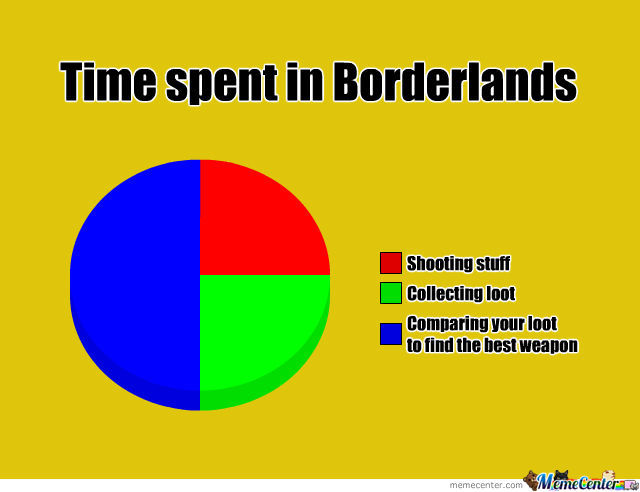 Borderlands Pie Chart