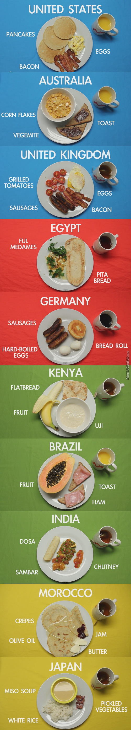 Breakfasts Of The World