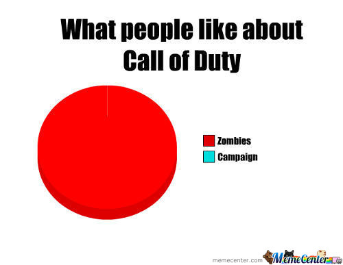 Call Of Duty Project