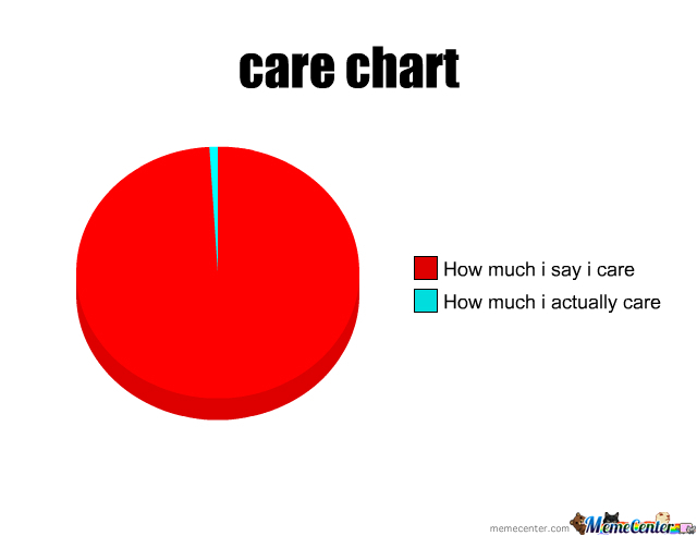 Care Chart