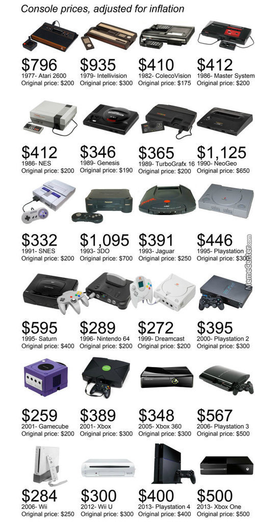 Consoles In Today'S Dollars