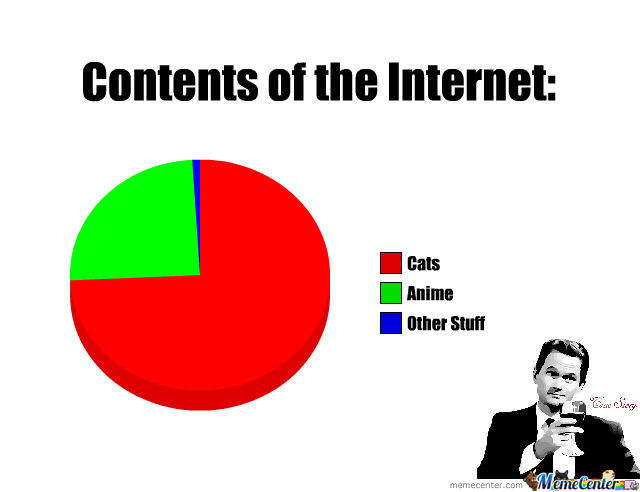 Contents Of The Internet.