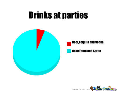 Drinks At Parties