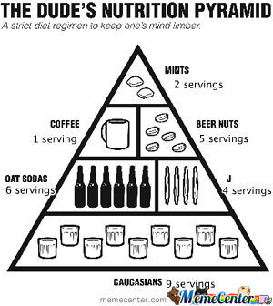 Dude Nutrition Pyramid