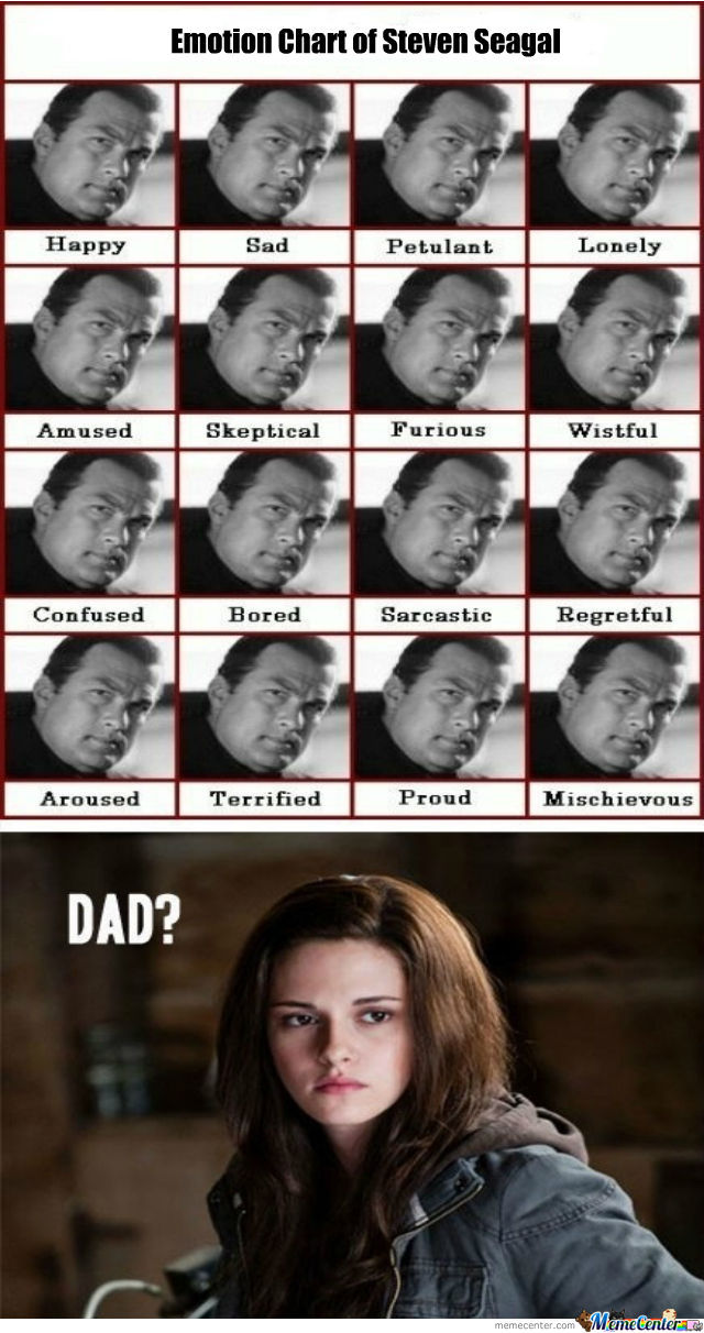 Emotion Chart Of Steven Seagal
