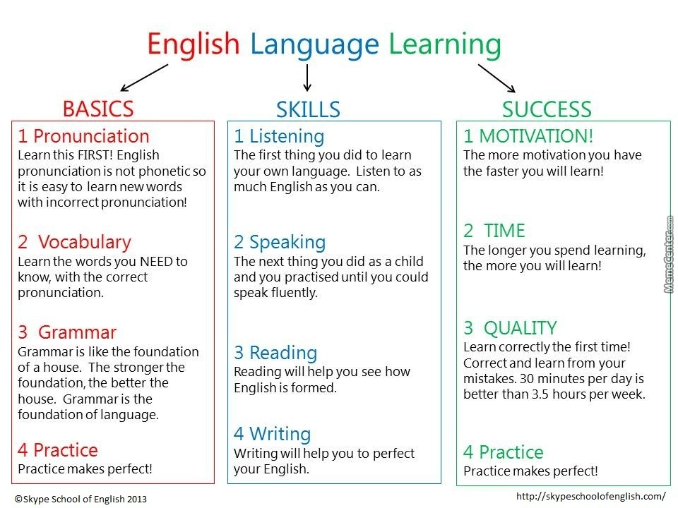 the english output of our english In our english classroom study, language study is acting as study the rules, having a conscious knowledge about grammar and so on let learners know second language is just a tool we can used to express our idea, and more listening and speaking is very helpful to make progress in grasping it.
