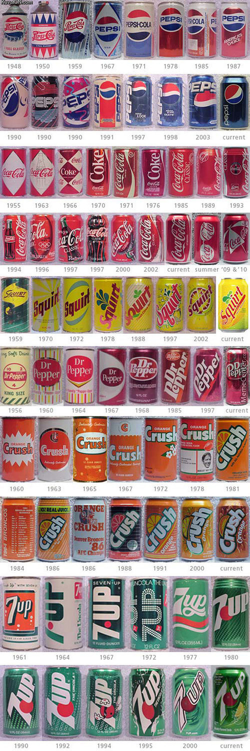 Evolution Of Cans