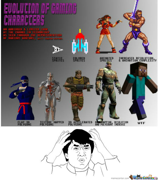 Evolution Of Gaming Characters