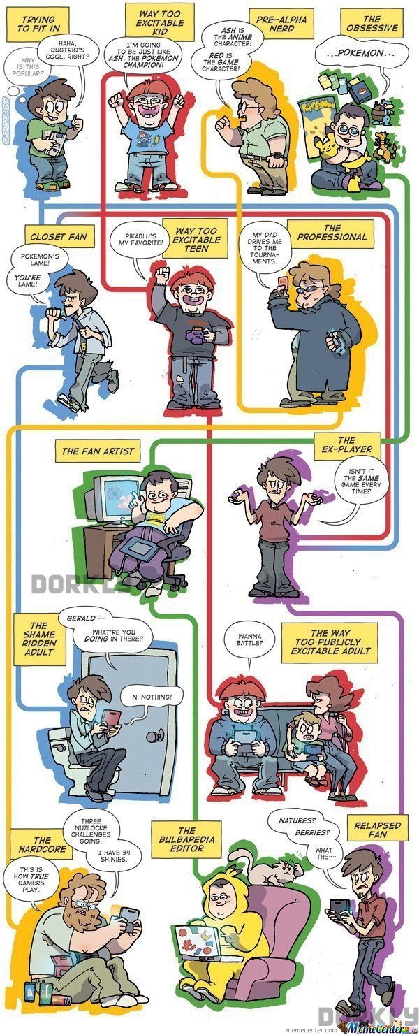 Evolution Of Pokemon Gamers