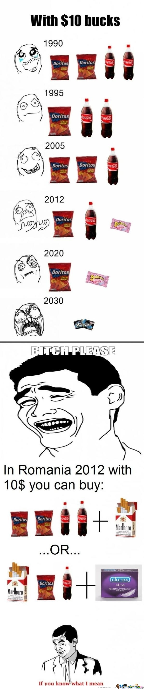 Evolution Of Prices