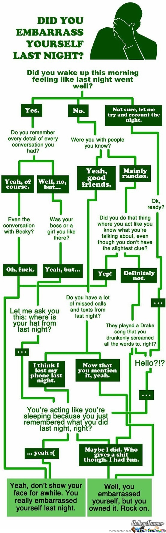 Flowchart memes best collection of funny flowchart pictures flowchart did you embarrass yourself last night nvjuhfo Choice Image