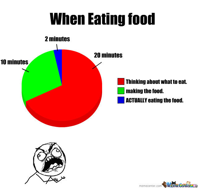 Food Why Take So Little To Eat And So Much To Make.