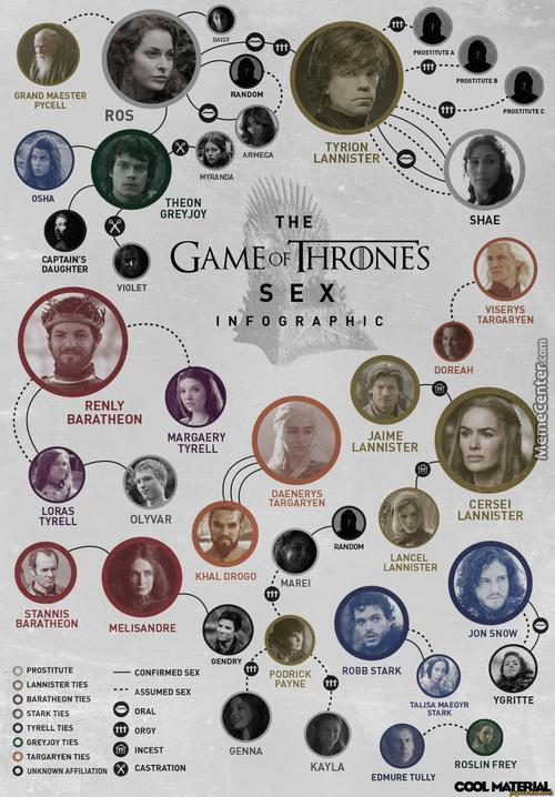 Game Of Thrones Relationship Guide