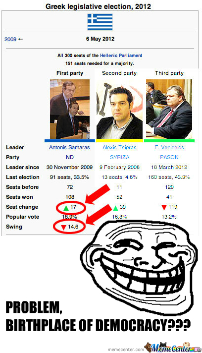 Greek Election Results