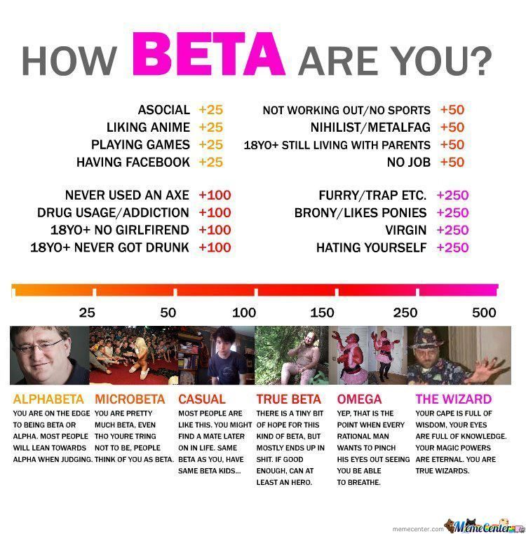 How Beta Are You (Wizard)