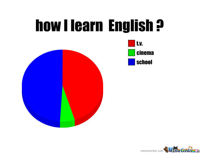 How I Learn English ?
