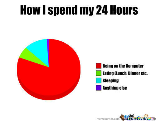 How I Spend My 24 Hours