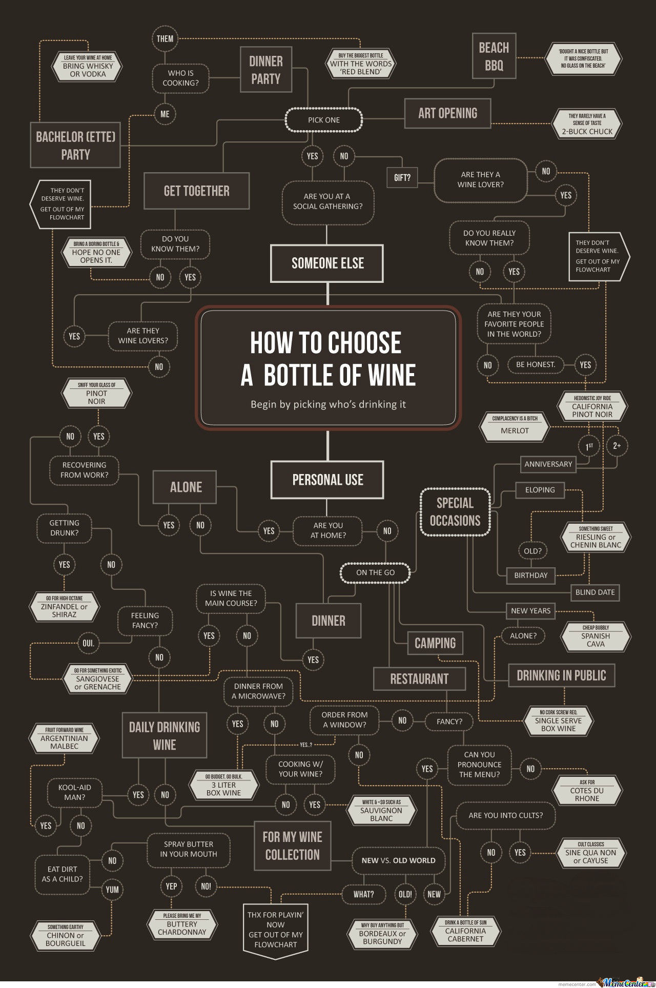 How To Choose A Bottle Of Wine?