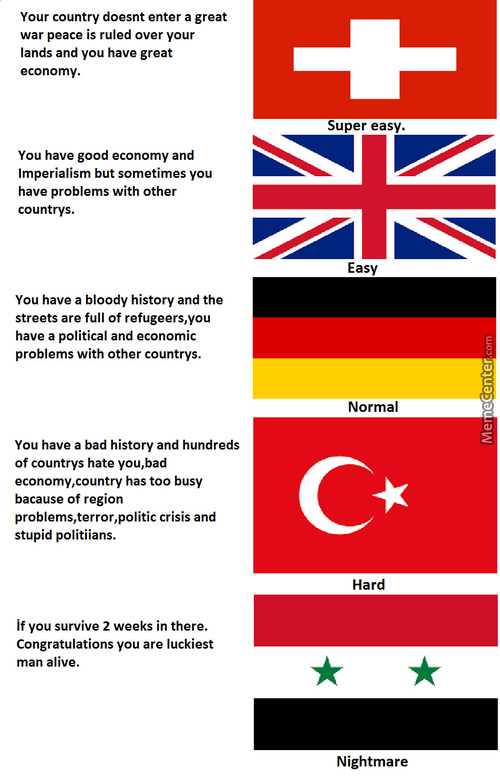 İf Countrys Have A Game Difficulty Level.
