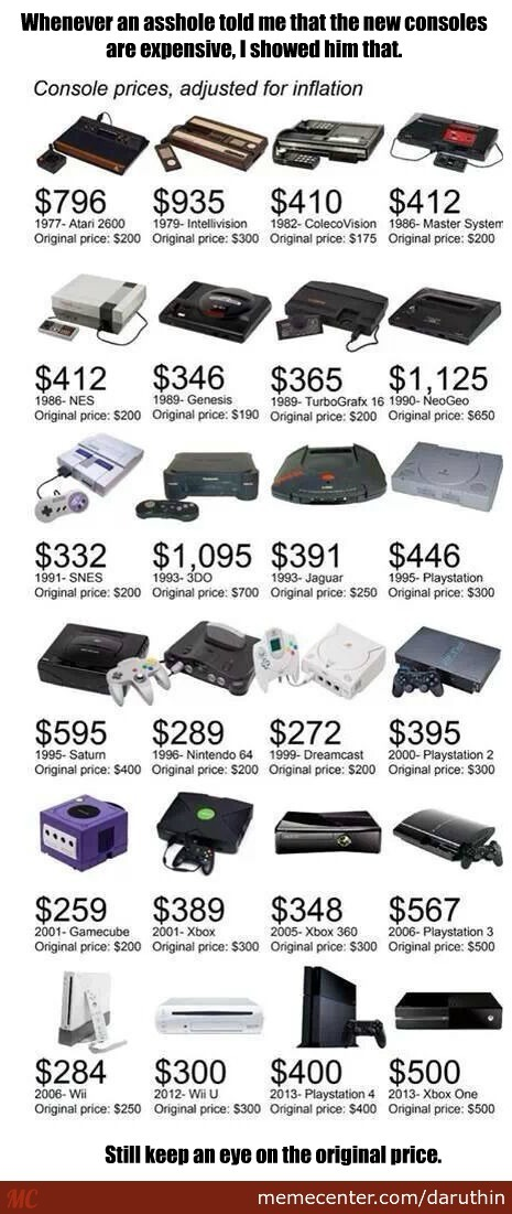 If The Old Consoles Were Sold Today, How They Would Cost?