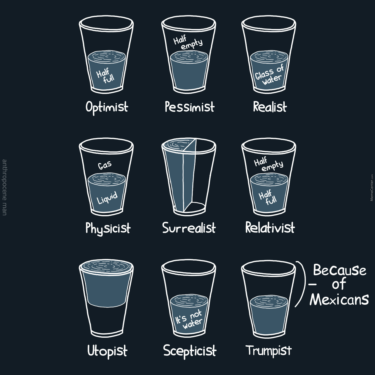 Is The Glass Half Empty Or Half Full ?