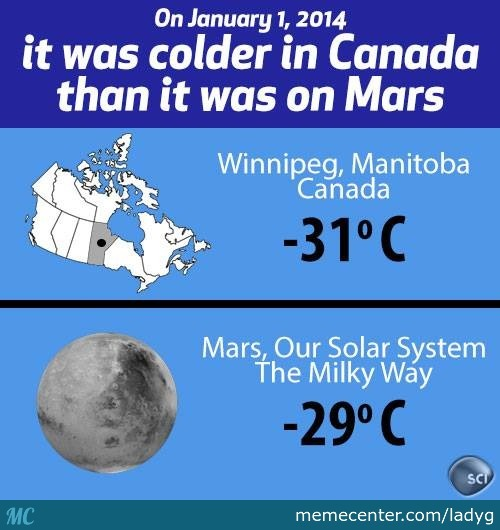 It Was Colder In Canada Then It Was On Mars