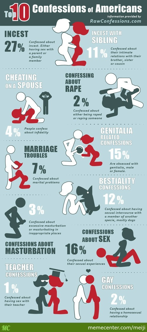 Just Some Statistics Concering About Sexual Confessions