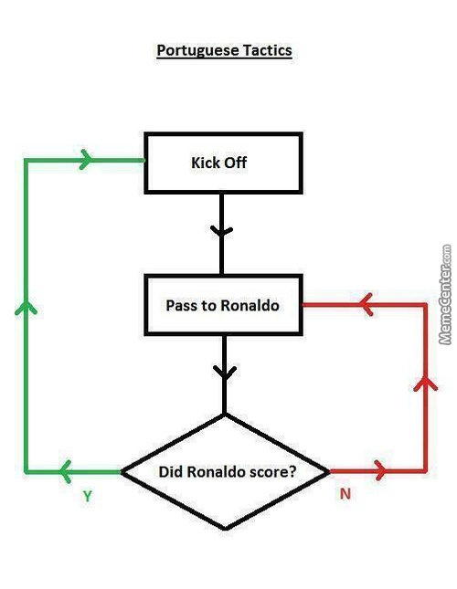 Leaked Portugal World Cup Tactics