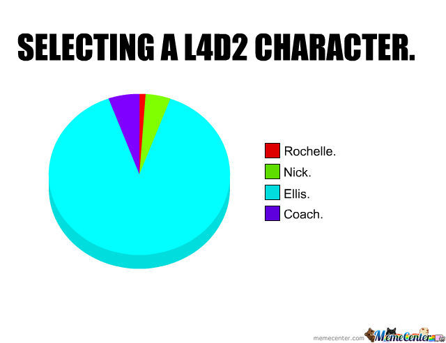 Left 4 Dead 2 And Its Characters