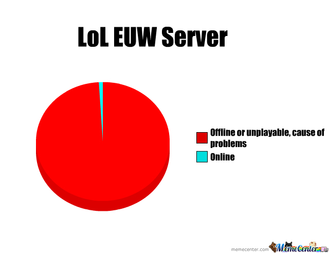 Where is EUW server location ? And where is EUNE location?