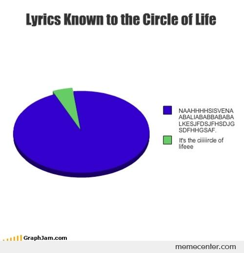 Funny Circle Of Life Meme : Lyrics known in the circle of life by ben meme center