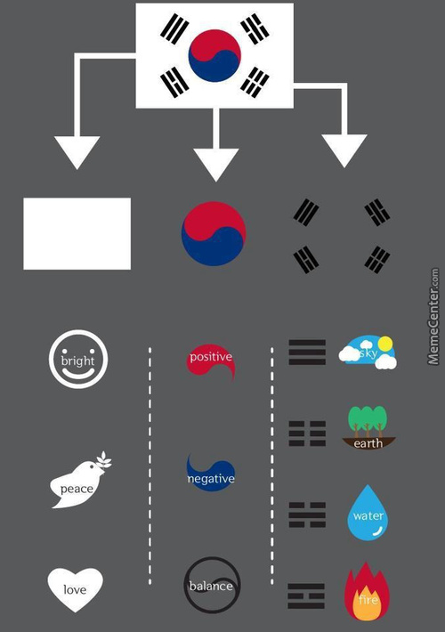 Meaning Of The Korean Flag